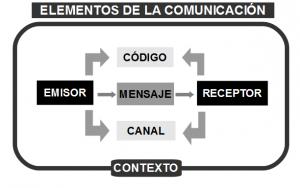 cuales-son-los-elementos-de-la-comunicacion