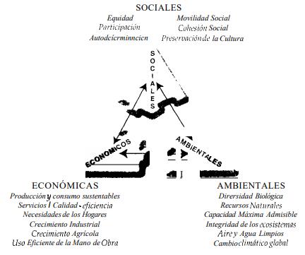 desarrollo-sustentanble-principios