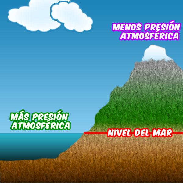 Cambios en el clima producidos por la presión de la atmosféra