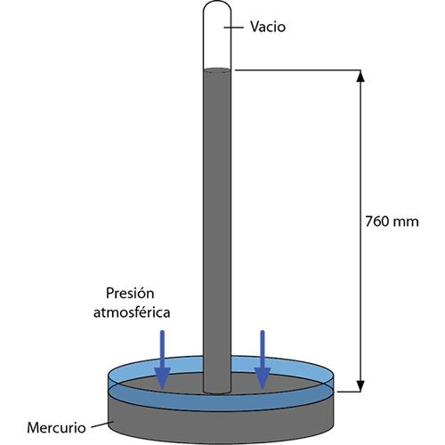 Diferencia presión barométrica y presión de la atmosféra