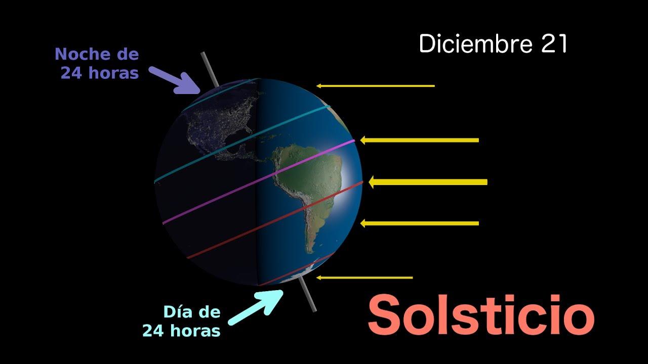 diferencia entre solsticio y equinoccio