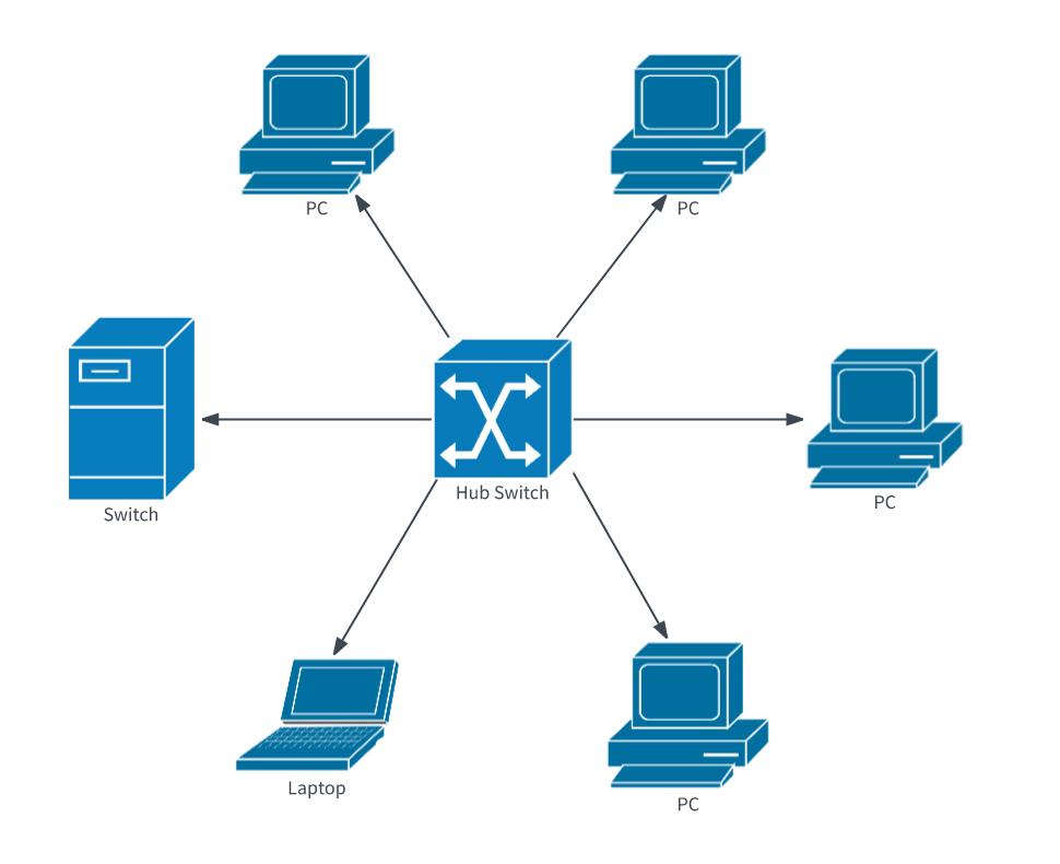 Diagrama de red lan