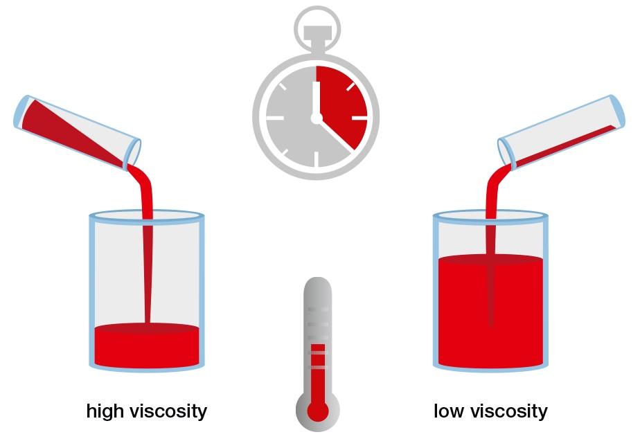 Diferentes tipos de viscosidad