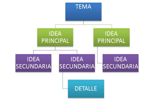 Características de un esquema