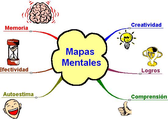 ¿Qué es el mapeo mental?